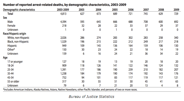 Number of reported arrest-related deaths, by demographics, 2003-2009