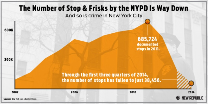 Number of Stop & Frisks by NYPD, 2002-2014