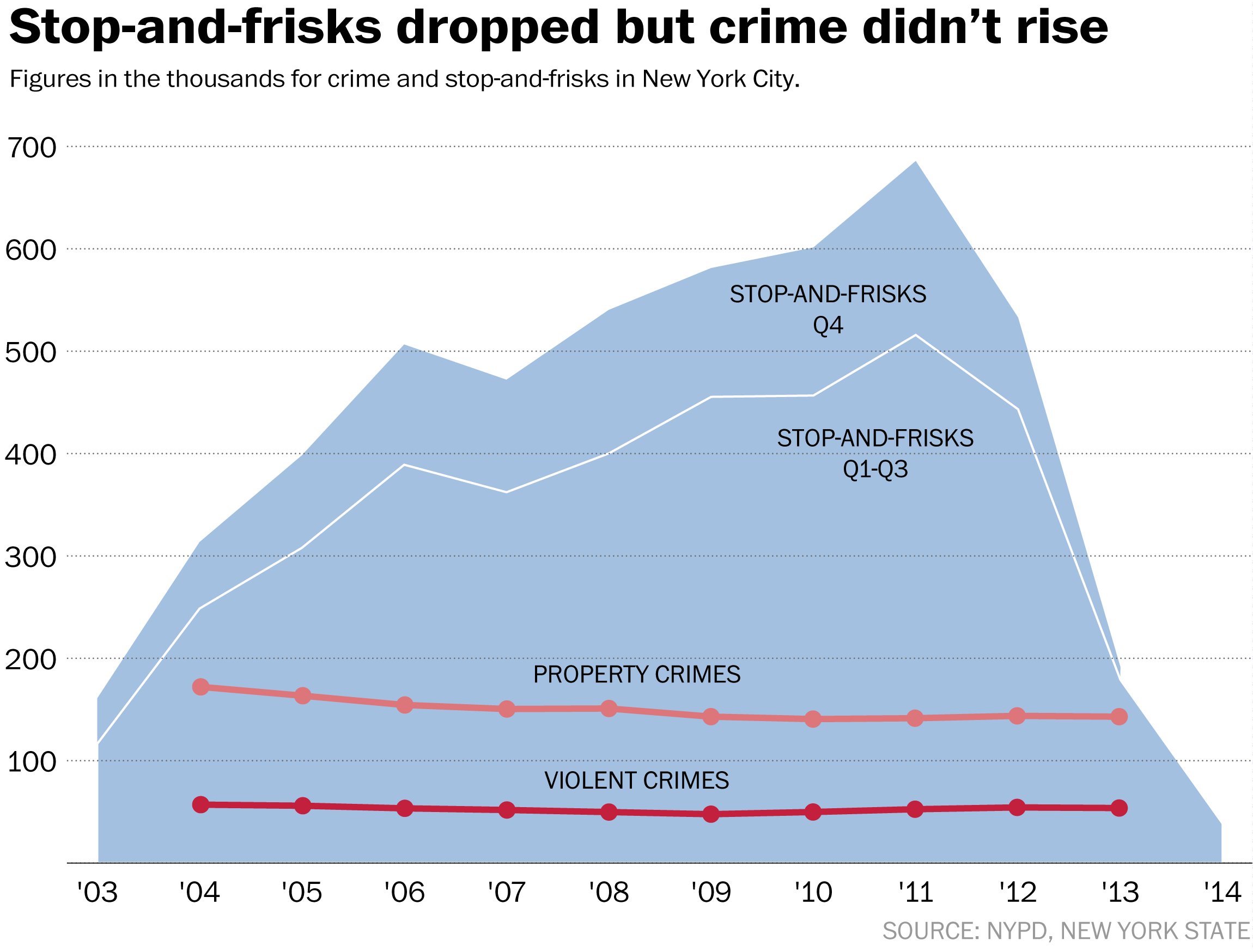 Number of Stop & Frisks Compared to Crime Rates in New York City, 2003-2014