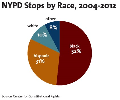 NYPD stops by race, 2004-2012