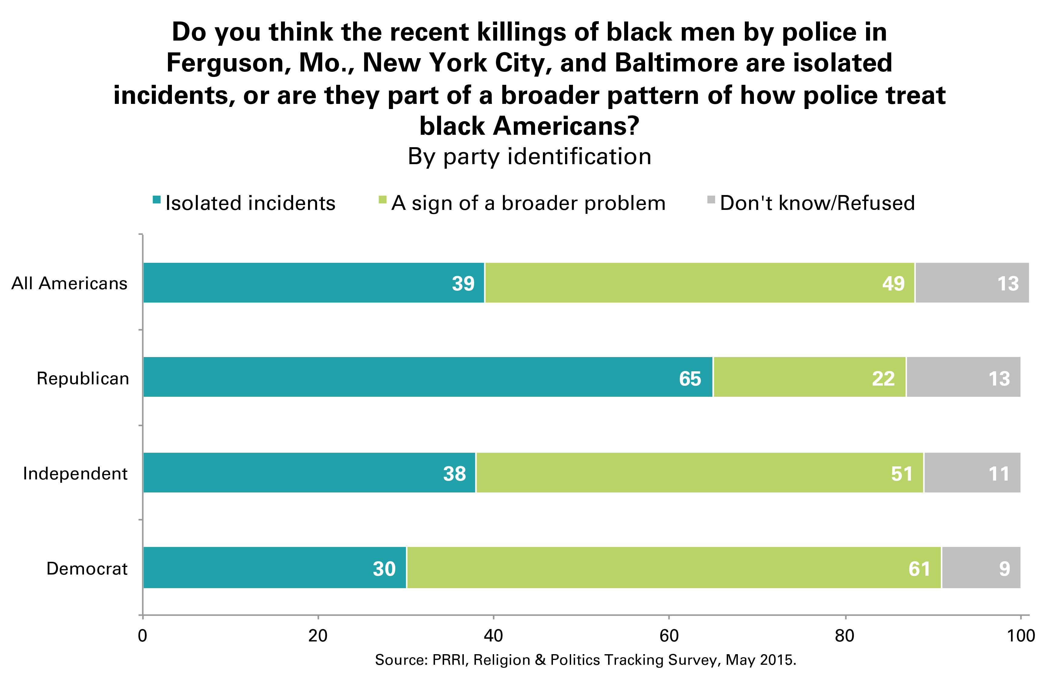 Opinion of recent killings of blacks by police as related to possible trend, May 2015
