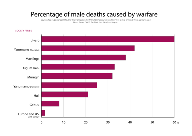 Percentage of male deaths caused by warfare