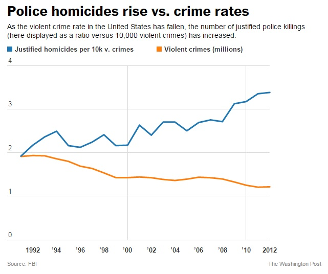 Police homicide rise vs. crime rates, 1992-2012