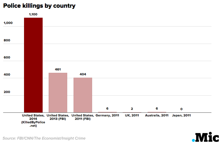Police killings by country, 2011 and 2014