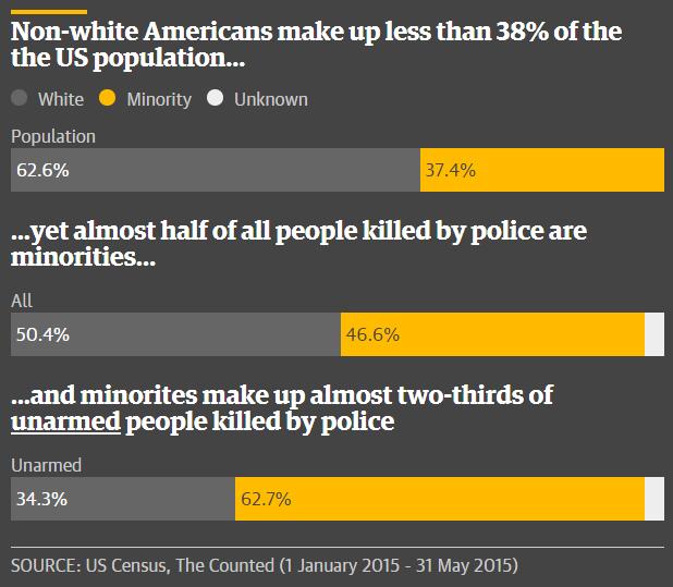 Police killings by race, January - May 2015