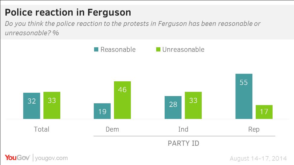 Police reaction in Ferguson