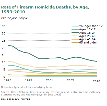 Rate of Firearm Homicide Deaths, by Age, 1993, 2010