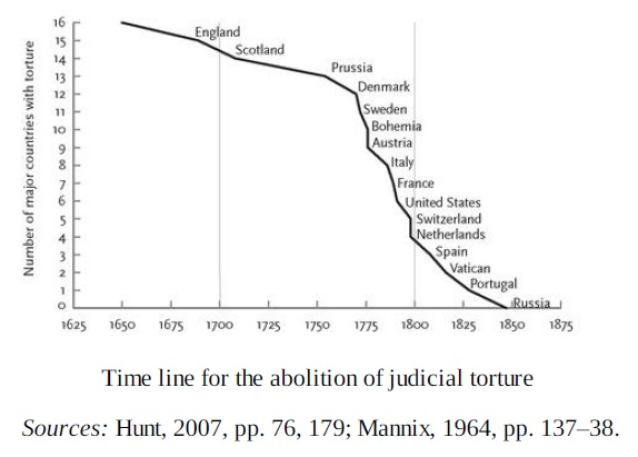 Time line for the abolition of judical torture