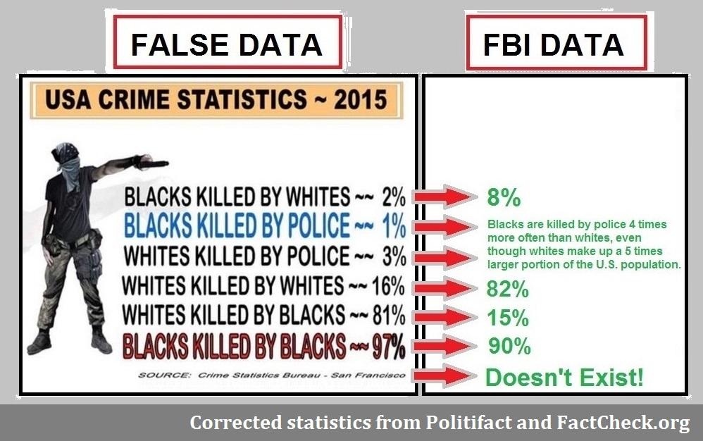 trump-false-stats-on-black-crime-rates-alt