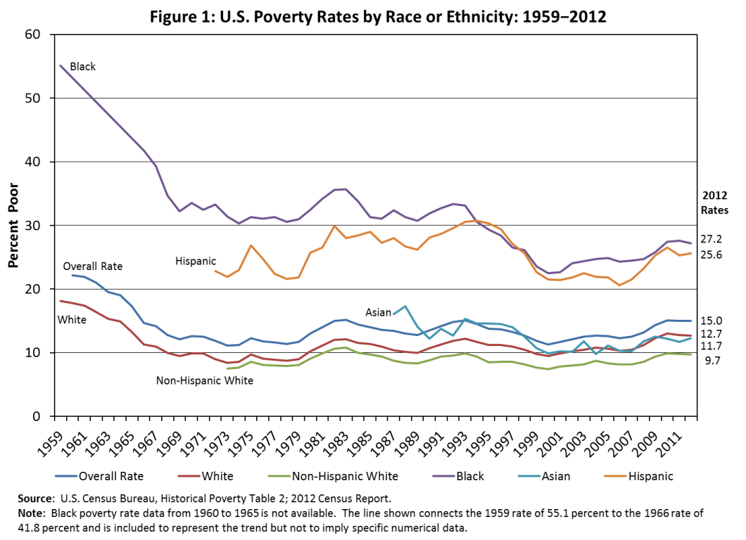 U.S. Poverty Rates by Race or Ethnicity, 1959-2012