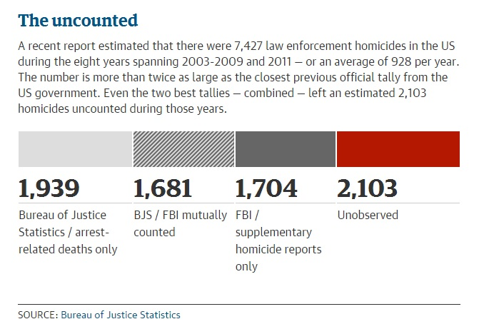 Uncounted Killings by U.S. Law Enforcement, 2003-2009 and 2011