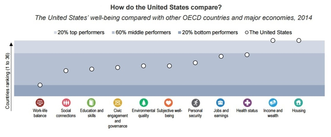 United States well-being compared with other OECD countries and major economies, 2014