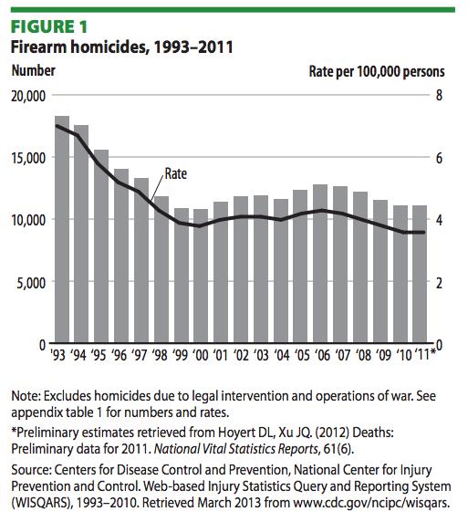 US Firearm homicides, 1993-2011