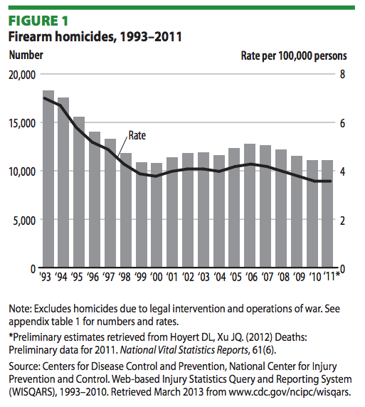 US Firearm homicides, 1993-2011