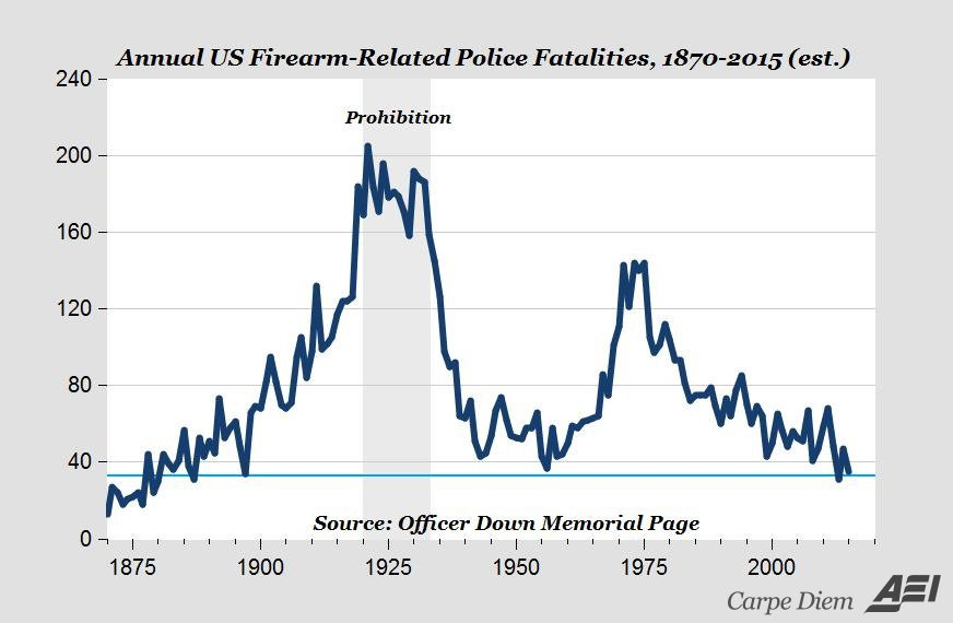 US Firearm-Related Police Fatalities, 1870-2015