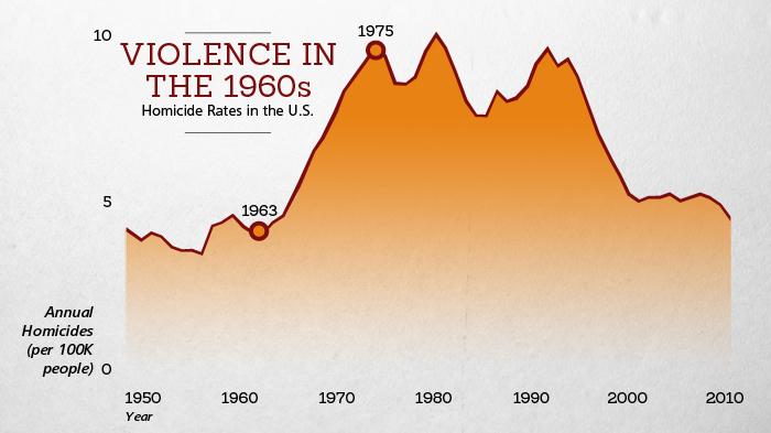 US Homicide Rates 1950-2010