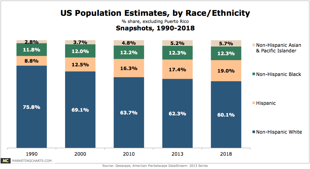 US population estimates, by race-ethnicity, snapshots 1990-2018