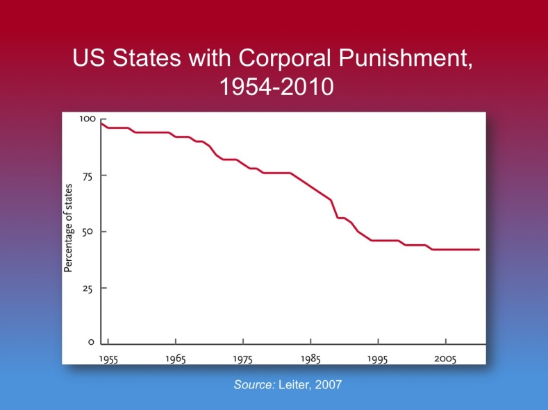 US States With Corporal Punishment 1954-2010