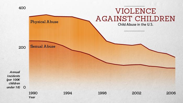 Violence Against Children 1990-2006