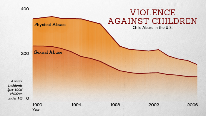 Violence Against Children 1990-2006