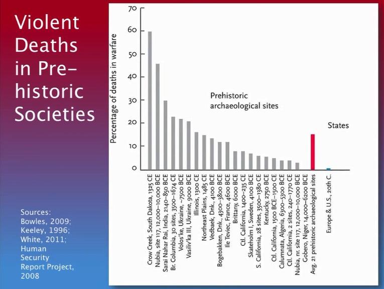 Violent Deaths in Pre-historic Societies