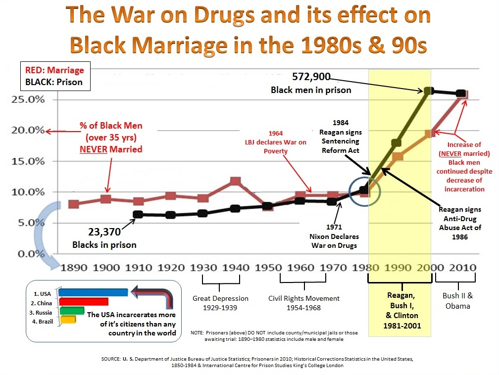 War on drugs and black marriage, 1890-2010