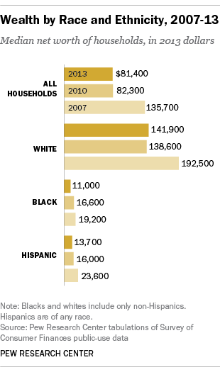 Wealth Gap by Race, 2007-2013