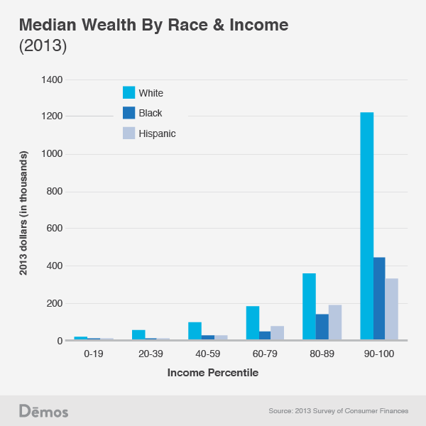 Wealth Gap by Race, Median, 2013