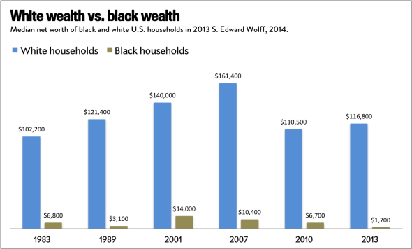 Wealth Gaps by Race, 1983-2013 - a