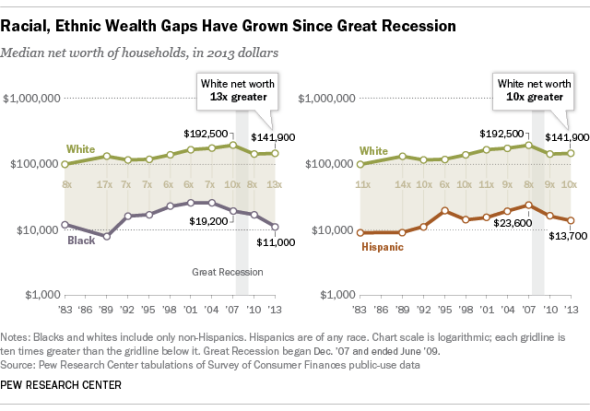 Wealth Gaps by Race, 1983-2013