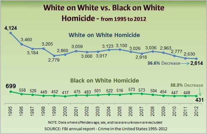 White on white and black on white homicide counts, 1995-2012