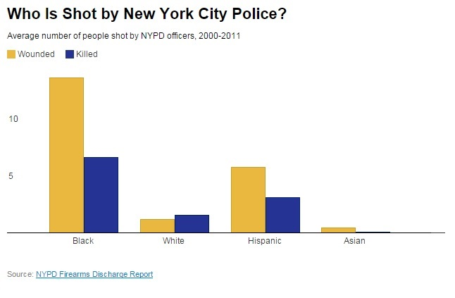 Who Is Shot by New York Police, 2000-2011