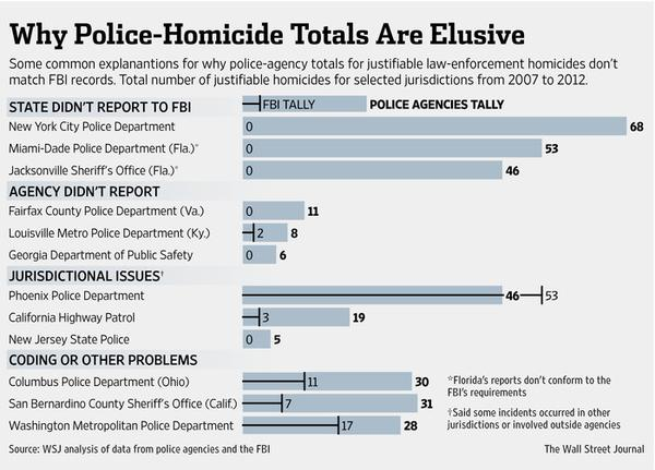 Why Police-Homicide Totals Are Elusive, 2007-2012