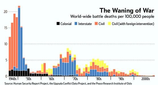 World Wide Battle Deaths, 1940s-2000s