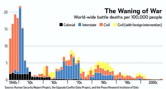 World Wide Battle Deaths, 1940s-2000s