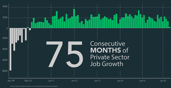 75 consecutive months of private sector job growth