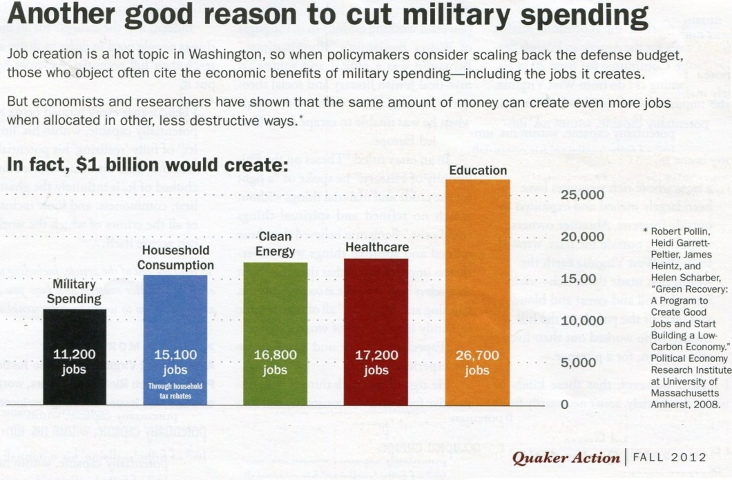 Advantages of Cutting Military Spending