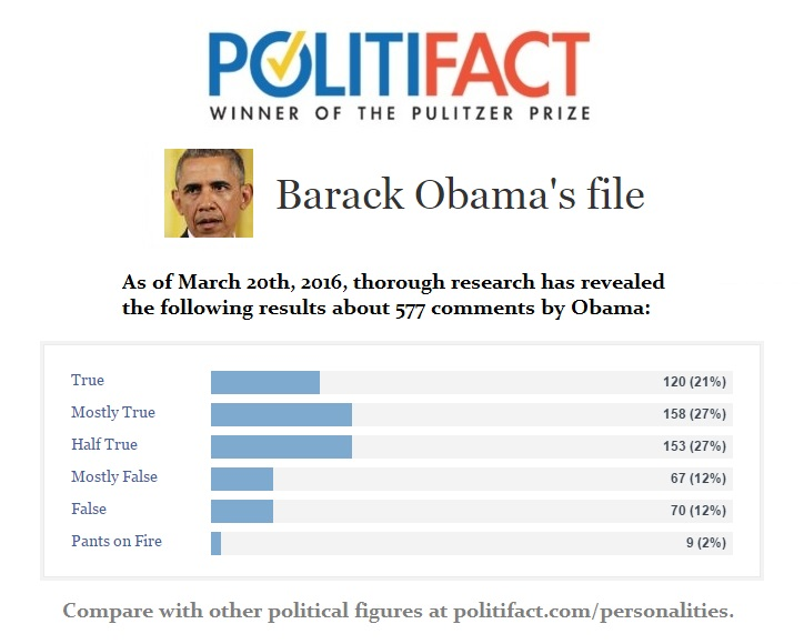 Barak Obama Politifact File