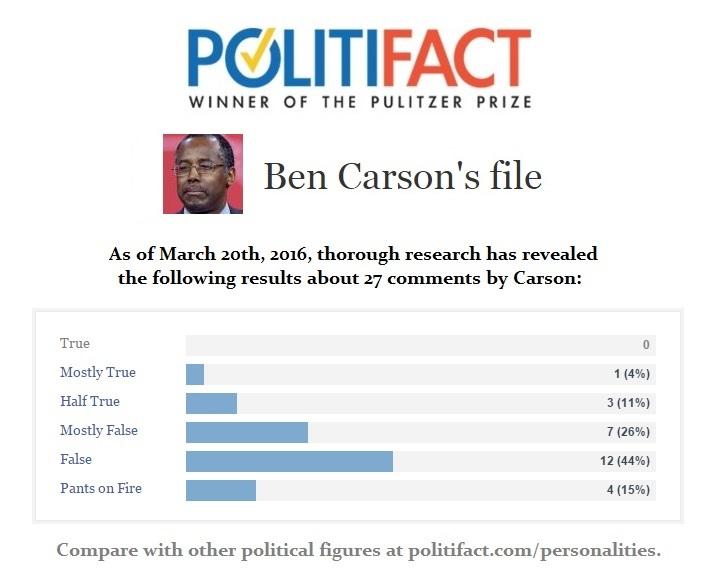 Ben Carson Politifact File