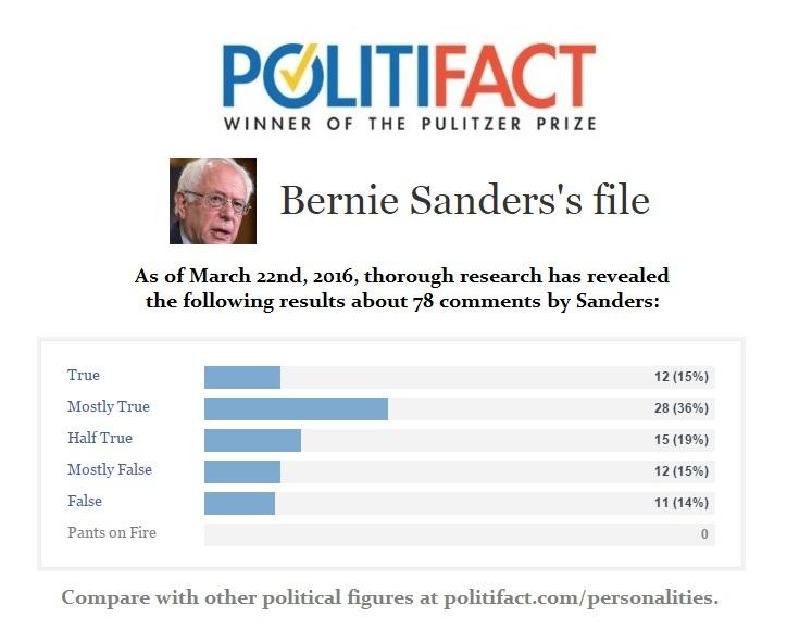 Bernie Sanders Politifact File