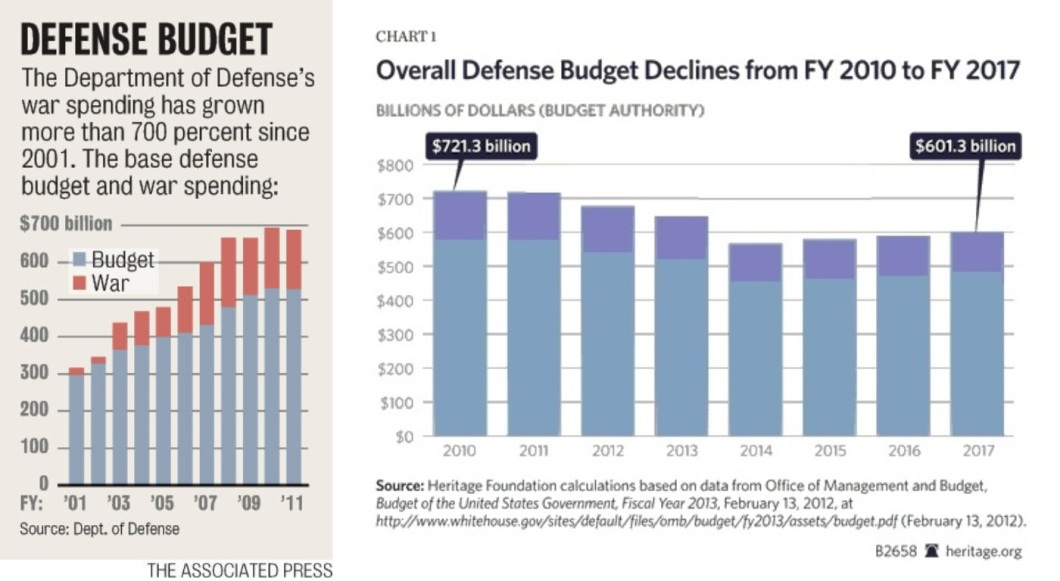 Defense Budget, 2001-2011, and 2010-2017
