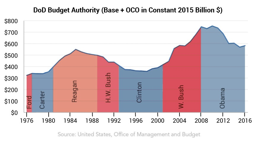 Defense budget by president, 1976-2016