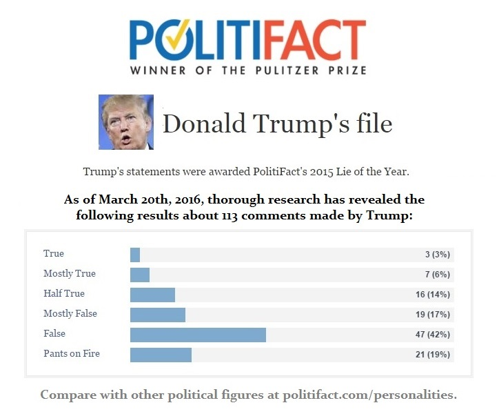 Donald Trump Politifact File