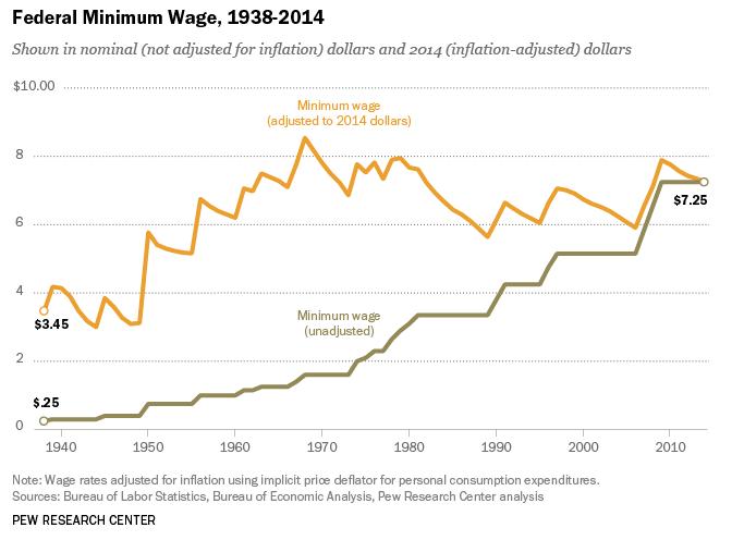 Federal Minimum Wage, 1938-2014