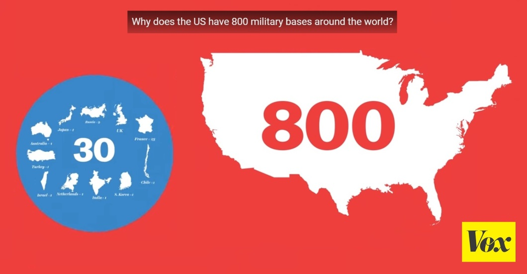 Foreign bases in U.S versus other major nations combined