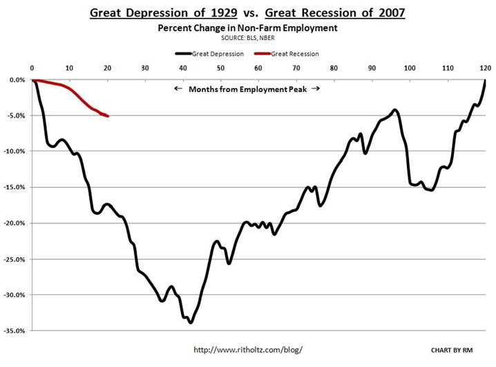 Great Depression 1929 vs Great Recession 2007