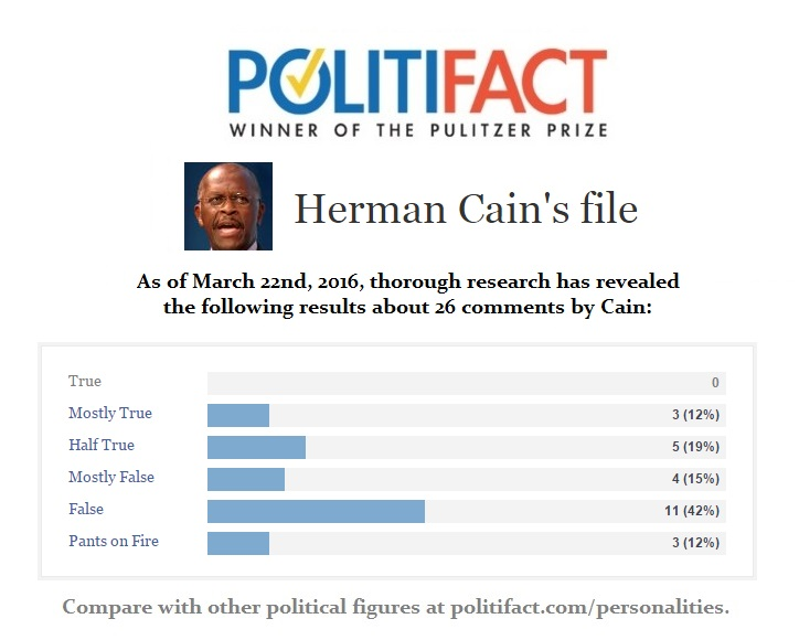 Herman Cain Politifact File