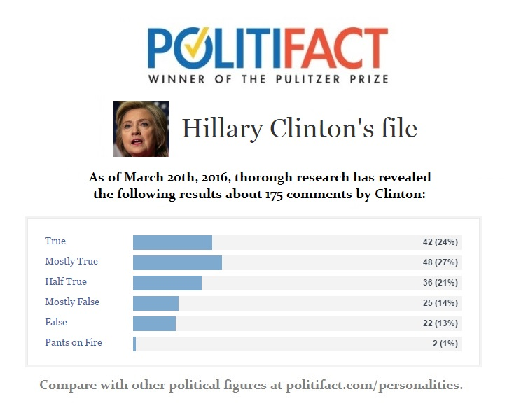 Hillary Clinton Politifact File