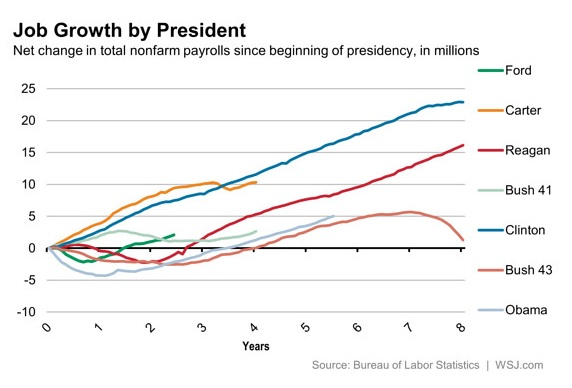 Job Growth by President, mid 1974-mid 2014