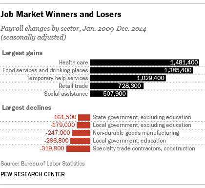Job Market Winners and Losers, Payroll Changes by Sector, Jan. 2009-Dec.2014